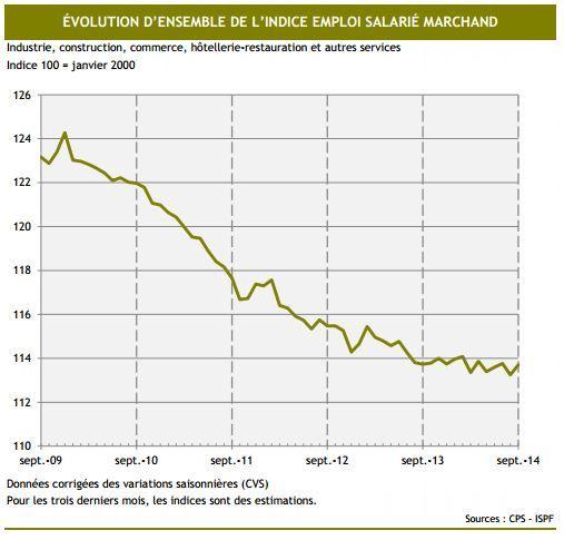 L'emploi ne chute plus mais la reprise se fait attendre