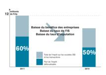 La part des impôts sur les entreprises qui peut être diminuée avec la défiscalisation locale
