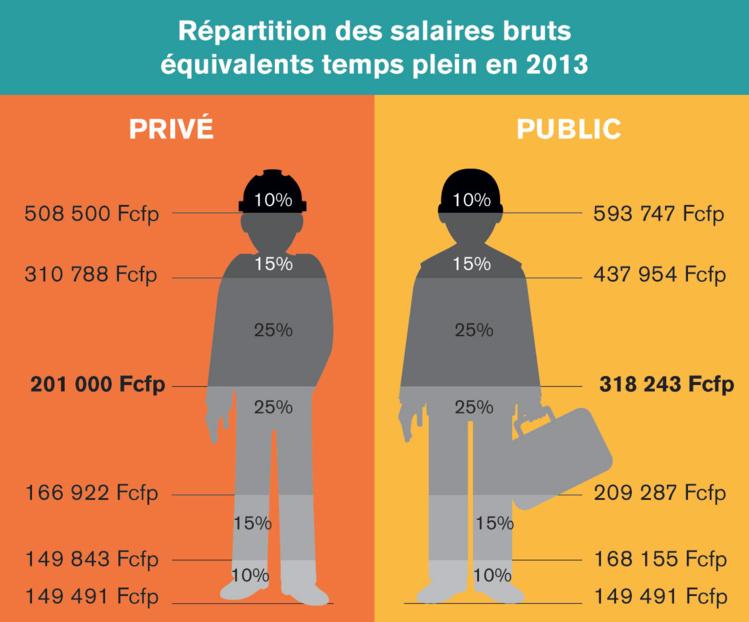 Salaires Combien Gagnez Vous Par Rapport Au Reste Des Polynesiens