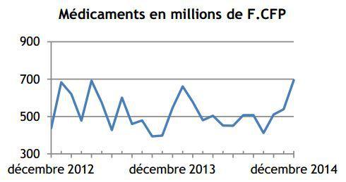 En 2014 les importations baissent et les exportations augmentent