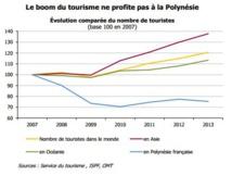 Tourisme : l'IEOM revient sur 10 ans de déclin