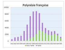 Graphique issu du Bulletin de veille sanitaire de Polynésie française.