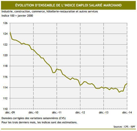 La belle progression de l'emploi en 2014 pourrait être due… au chikungunya