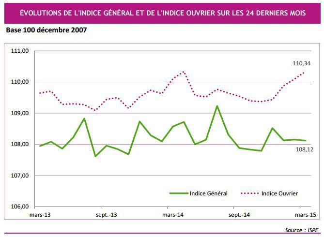 Inflation : nourriture en hausse, essence en baisse