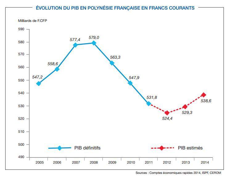 Le PIB de la Polynésie depuis 2005, en francs courants. Si on retire les effets de l'inflation, la reprise n'a commencé qu'en 2014.