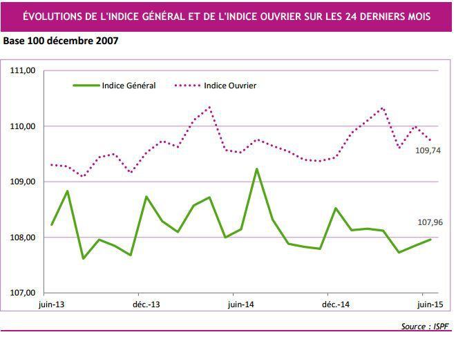 Inflation : pas de mouvement sur les prix en juin