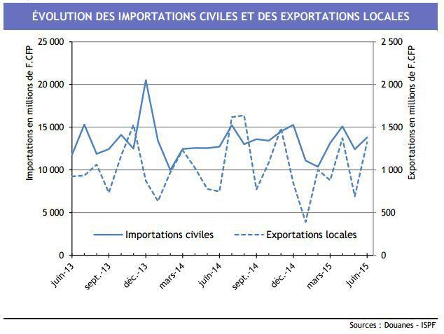 Nos exportations progressent de 80% en juin
