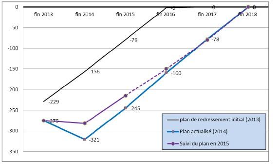 Le suivi du plan de redressement de  Hitia'a O Te Ra tel que prévu par la Chambre territoriale des comptes. On le voit en 2014, le déficit de la commune s'est accru.