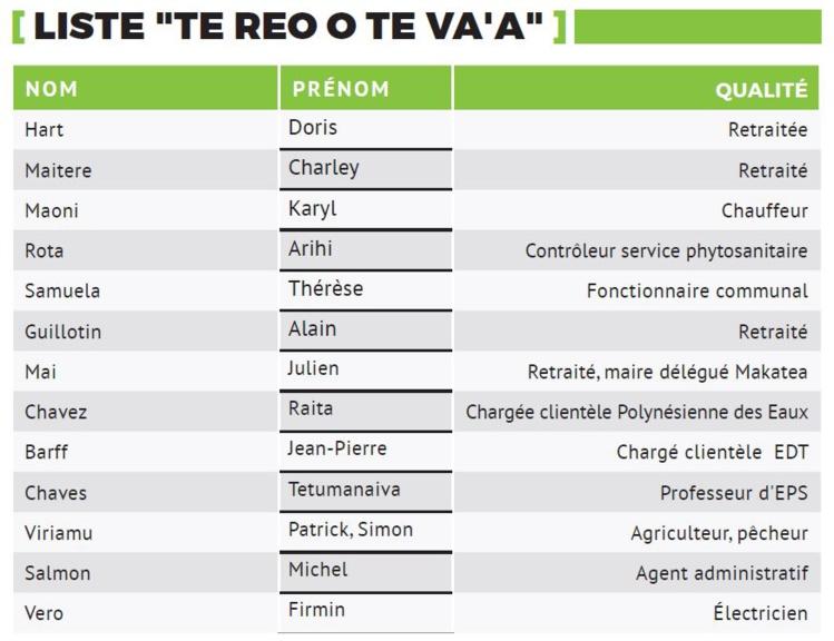 Fédération tahitienne de va'a : Deux 'clans' vont s'opposer pour l'élection du bureau fédéral.