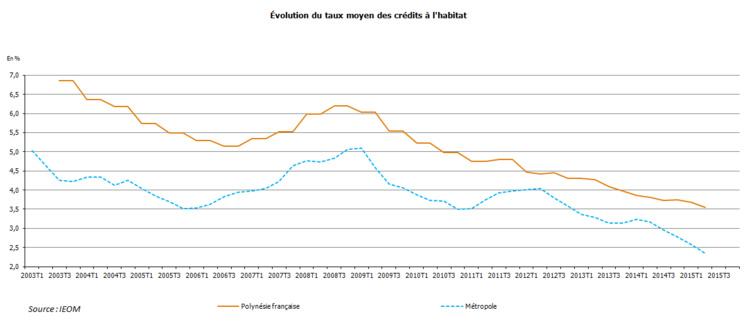 L'évolution des taux des crédits immobiliers en Polynésie et en France depuis 2003