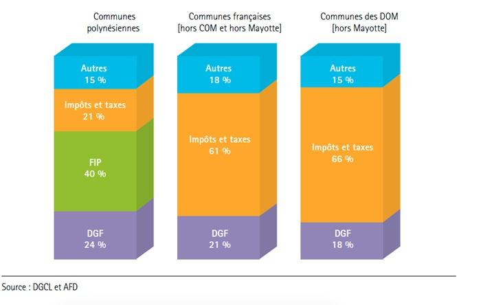 Comparaison de la structure des recettes de fonctionnement en 2011 des communes polynésiennes par rapport aux communes de France métropolitaine et des DOM. La structure des recettes communales polynésiennes se caractérise avant tout par un faible poids des recettes fiscales et par l'importance des dotations de l'Etat et du Pays via le FIP (fonds intercommunal de péréquation).