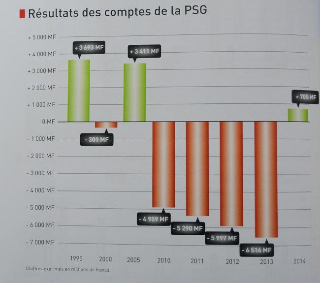+ 197% C'est l'augmentation entre 1995 et 2014 des dépenses de la PSG. En 2014, près de 85% des prestations servies par la Caisse de prévoyance sociale se rapportent à la santé et à la vieillesse. Le financement de la PSG est assuré à 66,2% par les cotisations des employeurs et des salariés. Cette participation a triplé en l'espace de 20 ans.