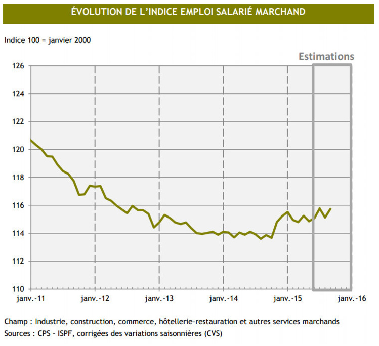 L'emploi repart à la hausse en septembre