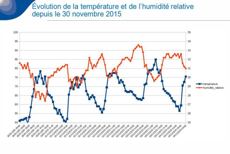 Météo : quand les températures minimales frôlent les records de chaleur