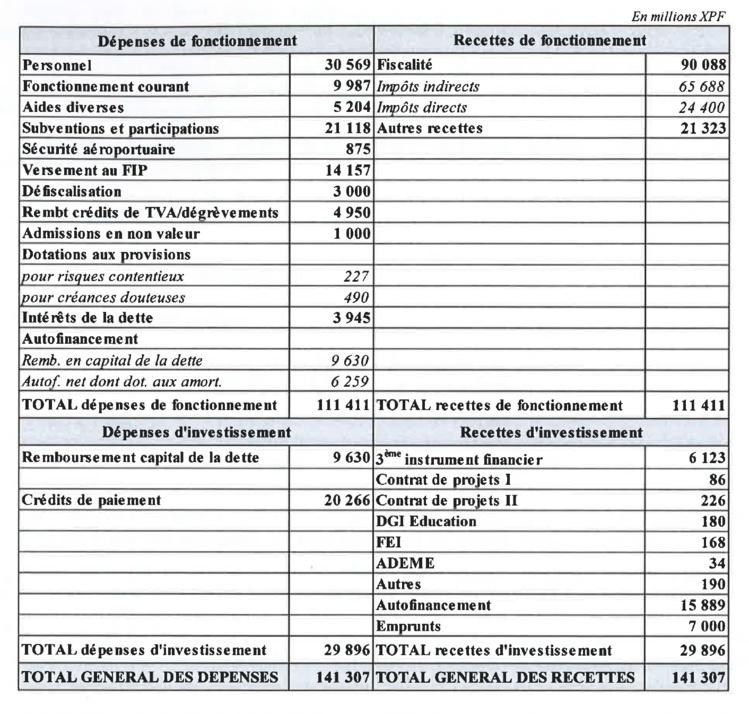 Les grandes lignes du budget général de la Polynésie française en 2016.