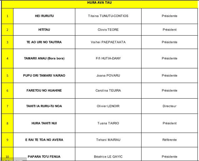 Les dates et les groupes du Heiva 2016 ont été dévoilés