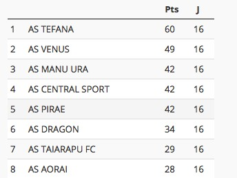 Football Ligue 1 – Manu Ura sur le podium, Tefana déroule