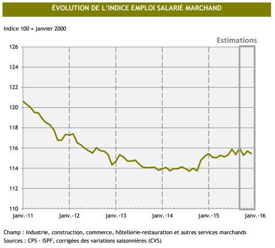 Les estimations de l'ISPF pour ce début d'année 2016 ne sont pas très optimistes pour l'emploi.