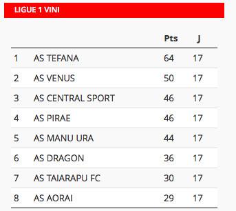 Football « Ligue 1 Vini » : Le leader Tefana ne tremble pas face à son dauphin