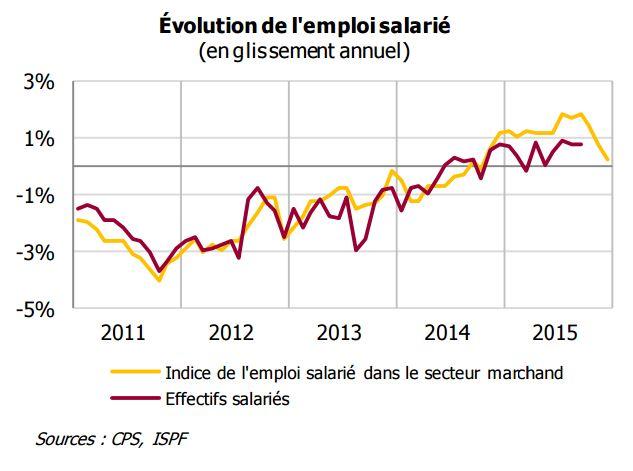 Les chiffres de l'emploi sont en fort repli au quatrième trimestre. Malgré tout, sur l'année 2015, ils restent positifs, en croissance de 0,2%...