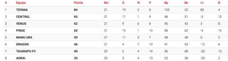 Foot Ligue 1 Vini : L'ordre du quatuor final défini