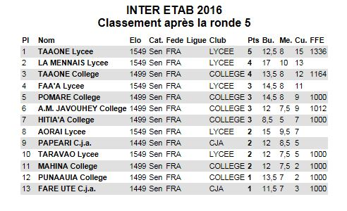 Le classement inter-établissements 2016