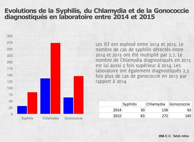 source : synthèse des données de laboratoires relatives aux IST en Polynésie Française