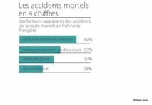 les accidents mortels en 4 chiffres