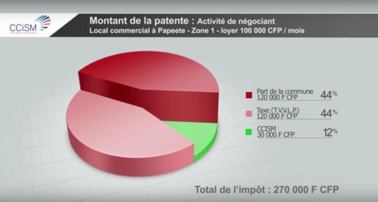 Exemple de répartition de la patente pour une entreprise à papeete