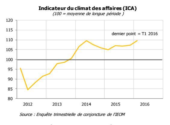 """Le climat des affaires est réglé sur """"grand soleil"""" depuis bientôt deux ans, accompagnant la fin de la récession. Le retour de la croissance, lui, est plus poussif."""
