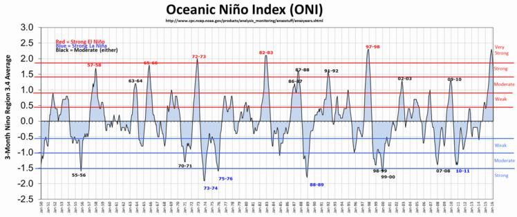 Graphique montrant l'activité du phénomène El Nino depuis 1950.