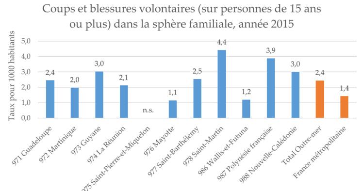 Le taux de violence au sein des familles est très important en Polyénsie française comparé aux taux des autres régions ultramarines et de la métropole.
