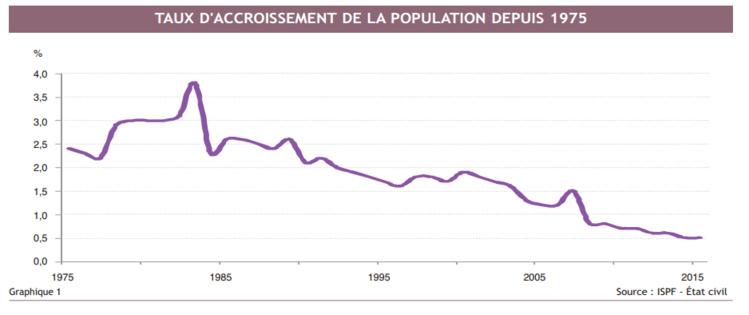 La population augmente au ralenti