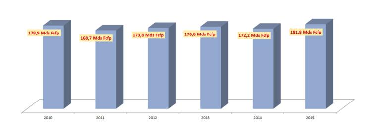 Les dépenses de l'Etat ont augmenté de 5.6 % en 2015 par rapport à 2014.