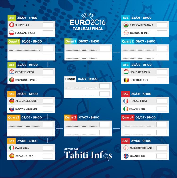 EURO 2016 : le tableau des 8e de finale