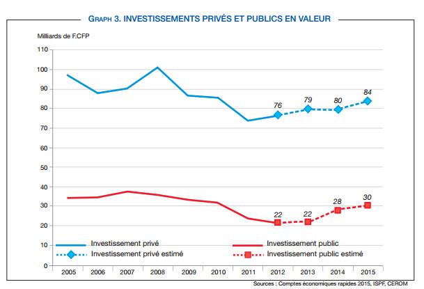 La demande privée, moteur de la croissance en 2015