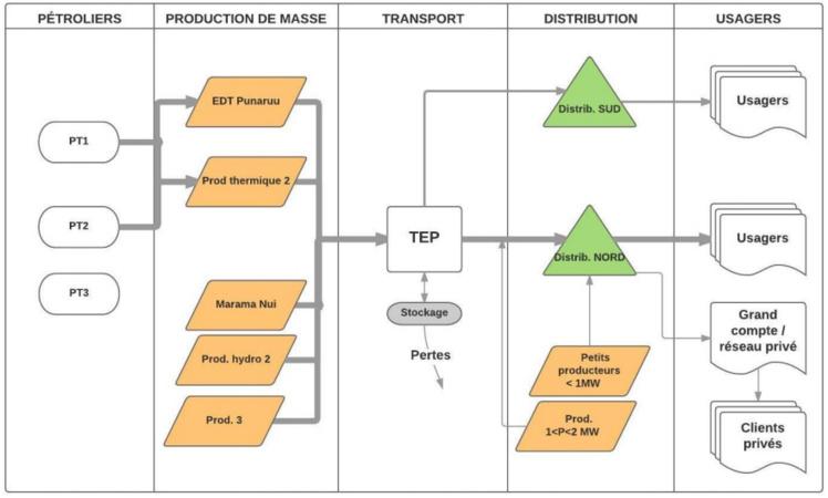 La nouvelle organisation envisagée des flux physiques dans le cadre de la production énergétique avec dissociation des métiers de producteur et distributeur d'électricité et le rôle central appelé à être occupé par la société TEP.