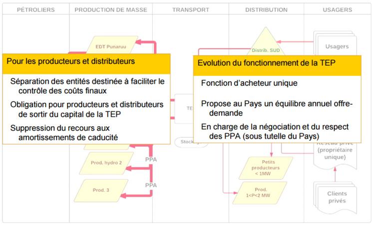 Un code pour redistribuer les cartes dans le secteur de l'énergie