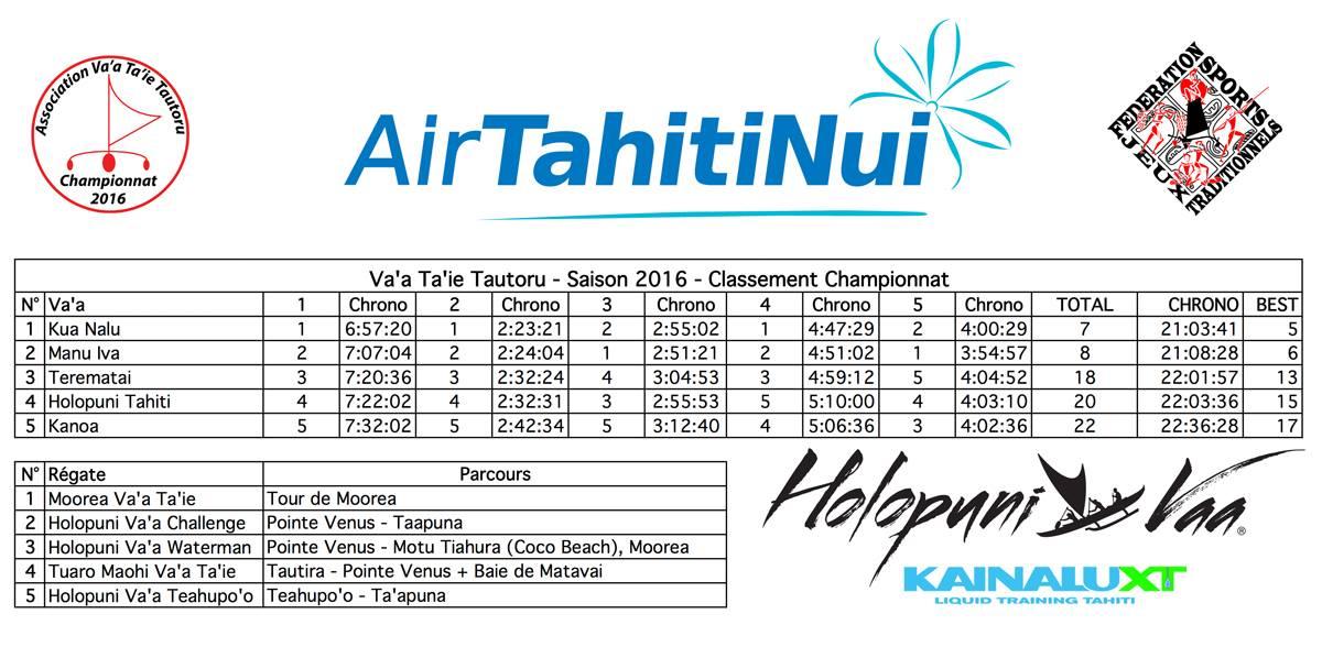 Pirogue à voile – Championnat de Polynésie : Kua Nalu a été la plus rapide en 2016