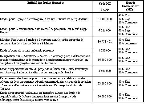157 millions de francs CFP pour redonner vie aux anciens terrains militaires
