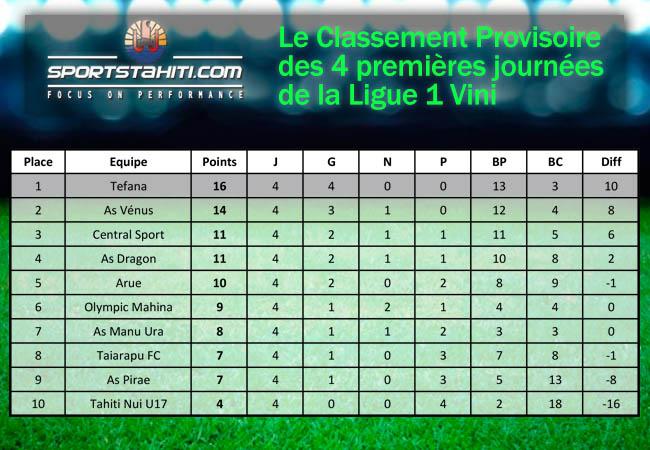 Football - Ligue 1 : Tefana en tête du classement provisoire après 4 journées