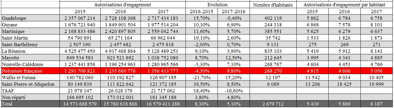 D'après le document de politique transversale du projet de loi de finances pour 2017 et les derniers chiffres issus des recensements dans les différentes régions ultramarines.