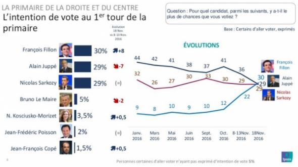 Primaire: les sondages pris de vitesse par l'ascension de Fillon