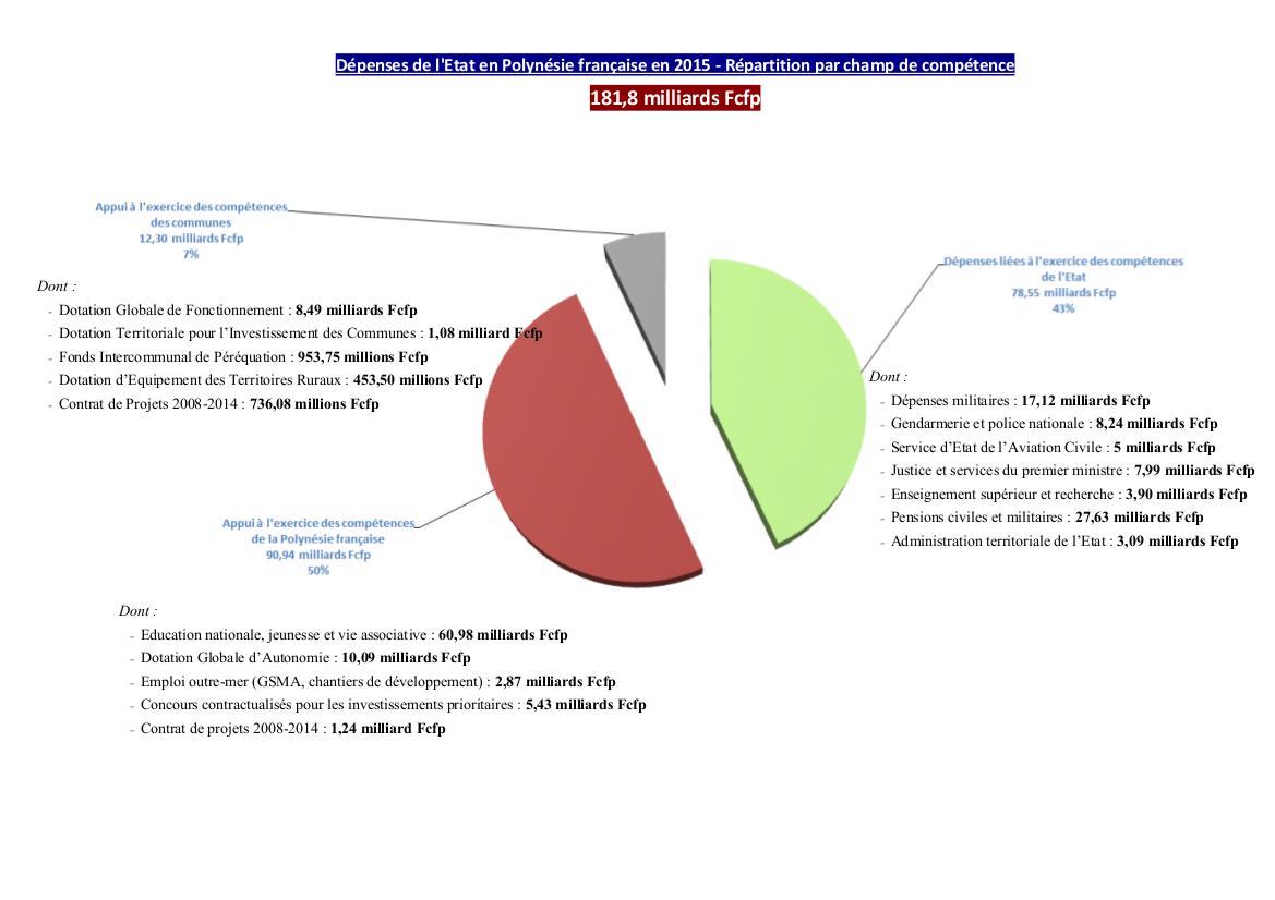 Des dépenses en hausse de 9,6 milliards de francs.