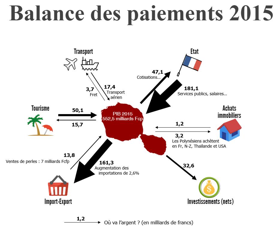 Les grands mouvements d'argent de notre économie en 2015. Les flèches représentent les entrées et les sorties d'argent dans l'économie polynésienne. Les chiffres en gras sur les flèches sont les montants des échanges, en milliards de francs.