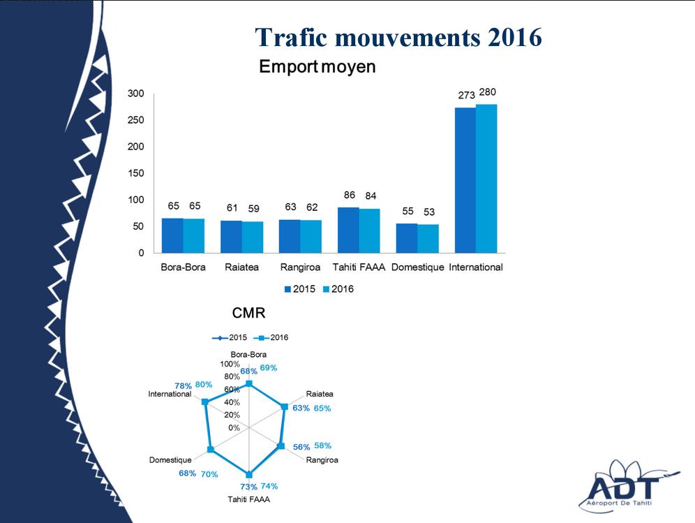 Aéroport de Tahiti : 1,2 million de passagers en 2016 (+4,1%)