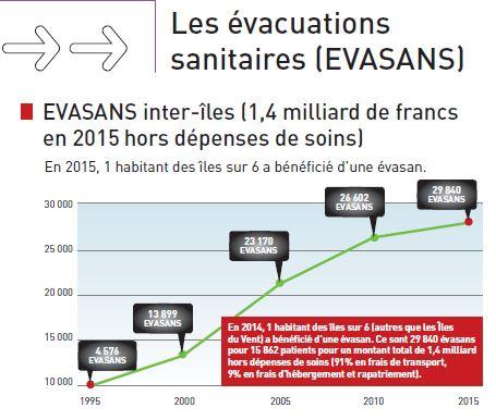 En 2015, la CPS a déboursé 1,4 milliard de francs pour les évacuations sanitaires en Polynésie française.