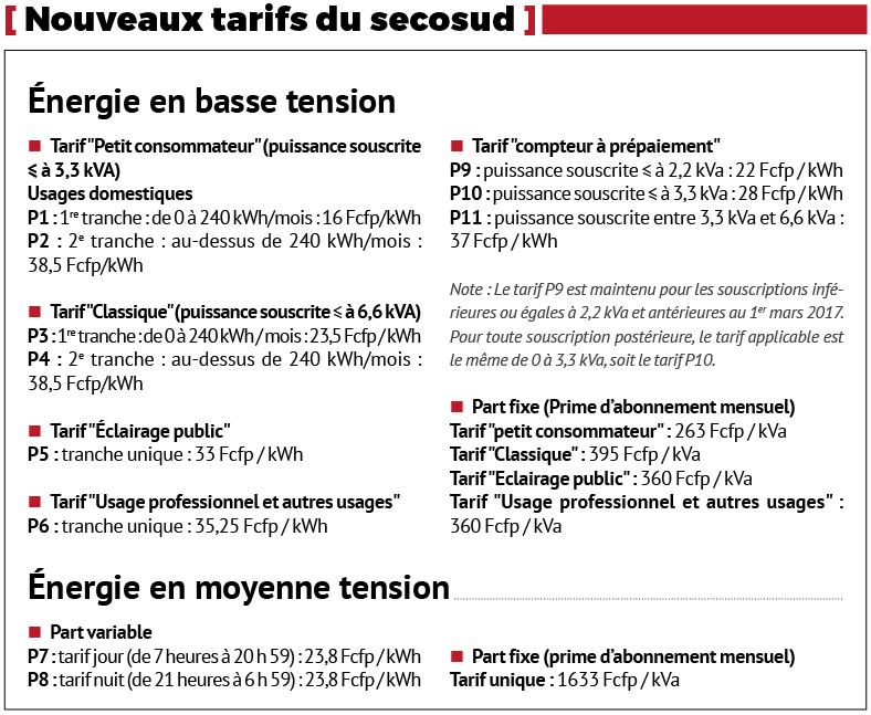 Electricité : les nouveaux tarifs de Secosud