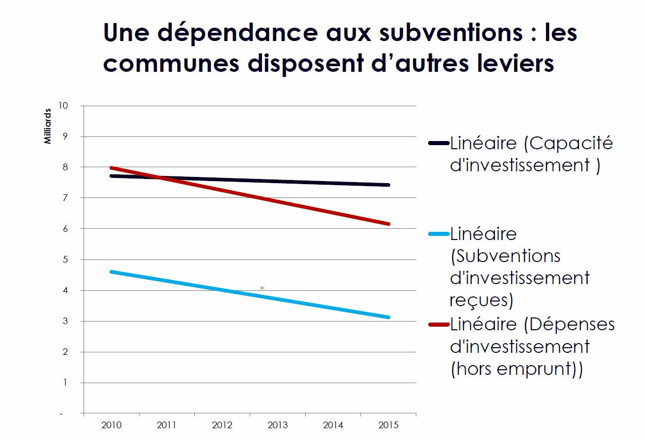 Observatoire des communes : Les communes épargnent mais n'investissent pas assez