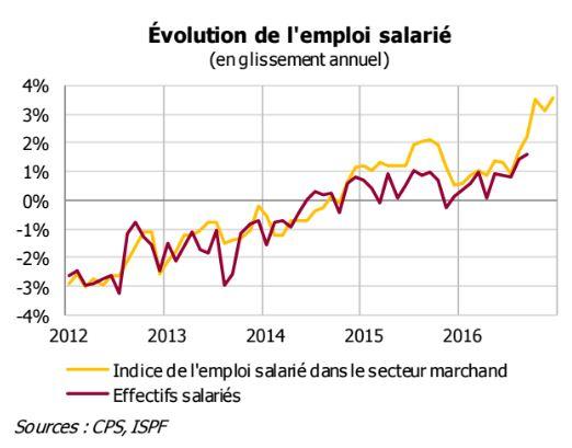 Sefi tahiti emplois - Grille salaire enseignement superieur ...